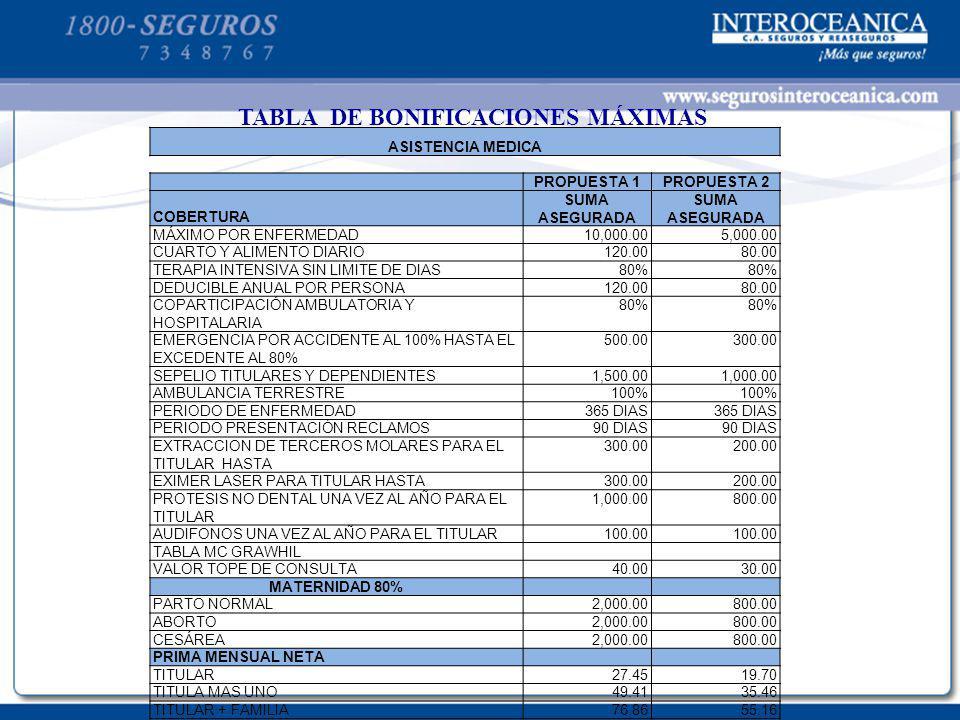 TABLA DE BONIFICACIONES MÁXIMAS ASISTENCIA MEDICA PROPUESTA 1PROPUESTA 2 COBERTURA SUMA ASEGURADA MÁXIMO POR ENFERMEDAD10,000.005,000.00 CUARTO Y ALIM