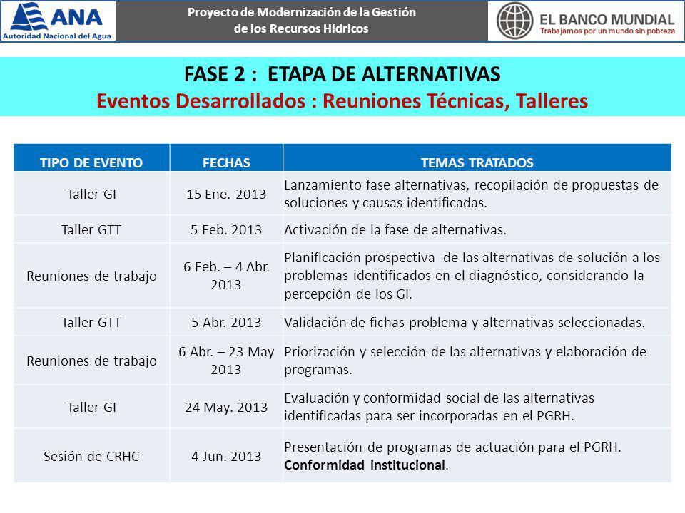 Proyecto de Modernización de la Gestión de los Recursos Hídricos FASE 2 : ETAPA DE ALTERNATIVAS Eventos Desarrollados : Reuniones Técnicas, Talleres T