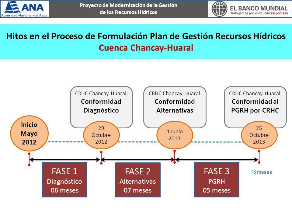 Proyecto de Modernización de la Gestión de los Recursos Hídricos CRHC Chancay-Huaral. Conformidad al PGRH por CRHC CRHC Chancay-Huaral. Conformidad Al