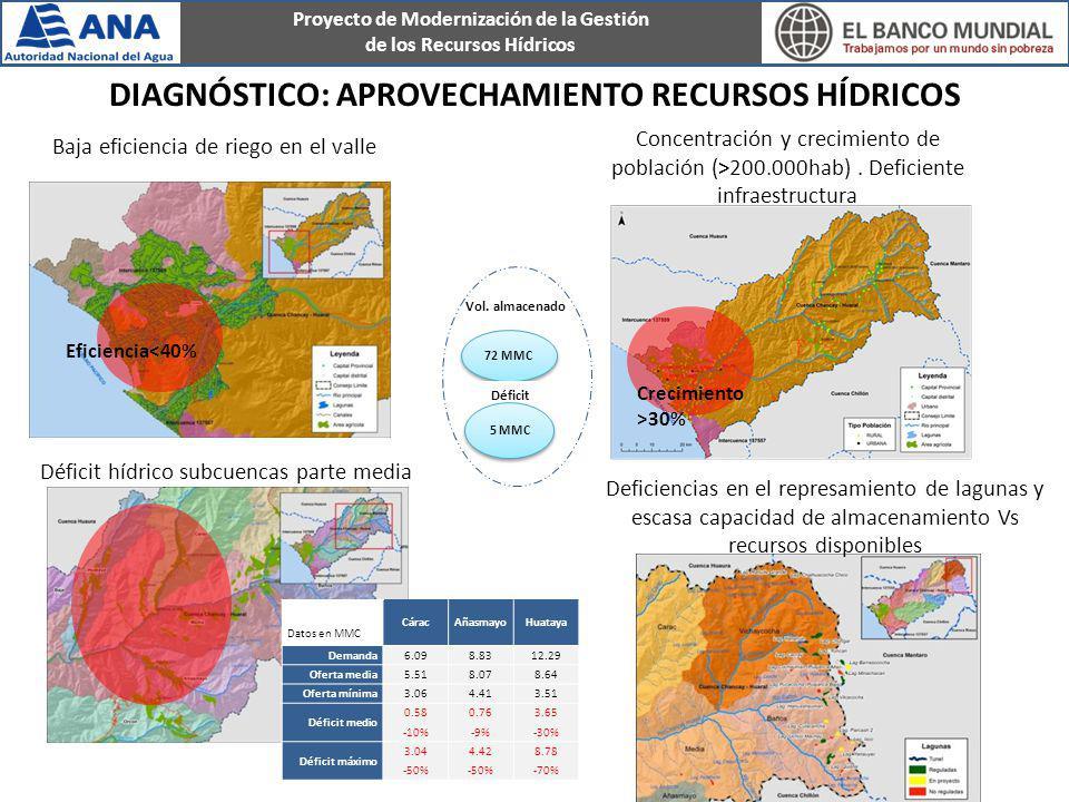 Proyecto de Modernización de la Gestión de los Recursos Hídricos Vol. almacenado 72 MMC Déficit 5 MMC Concentración y crecimiento de población (>200.0