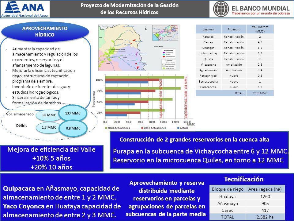 Proyecto de Modernización de la Gestión de los Recursos Hídricos -Aumentar la capacidad de almacenamiento y regulación de los excedentes, reservorios