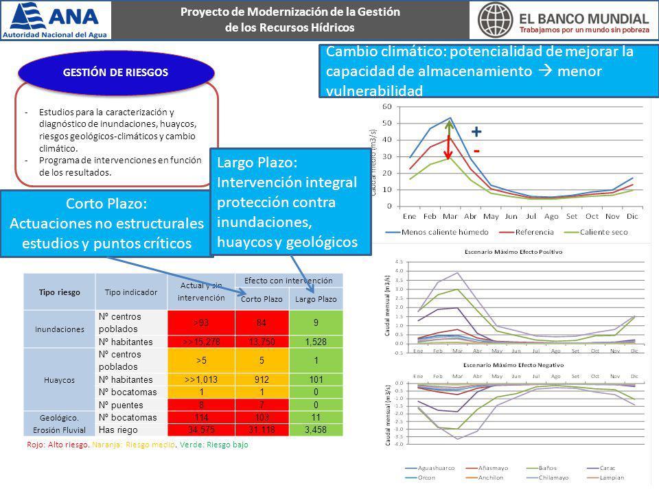 Proyecto de Modernización de la Gestión de los Recursos Hídricos -Estudios para la caracterización y diagnóstico de inundaciones, huaycos, riesgos geo
