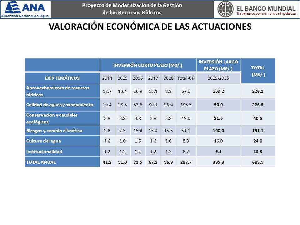 Proyecto de Modernización de la Gestión de los Recursos Hídricos VALORACIÓN ECONÓMICA DE LAS ACTUACIONES INVERSIÓN CORTO PLAZO (MS/.) INVERSIÓN LARGO