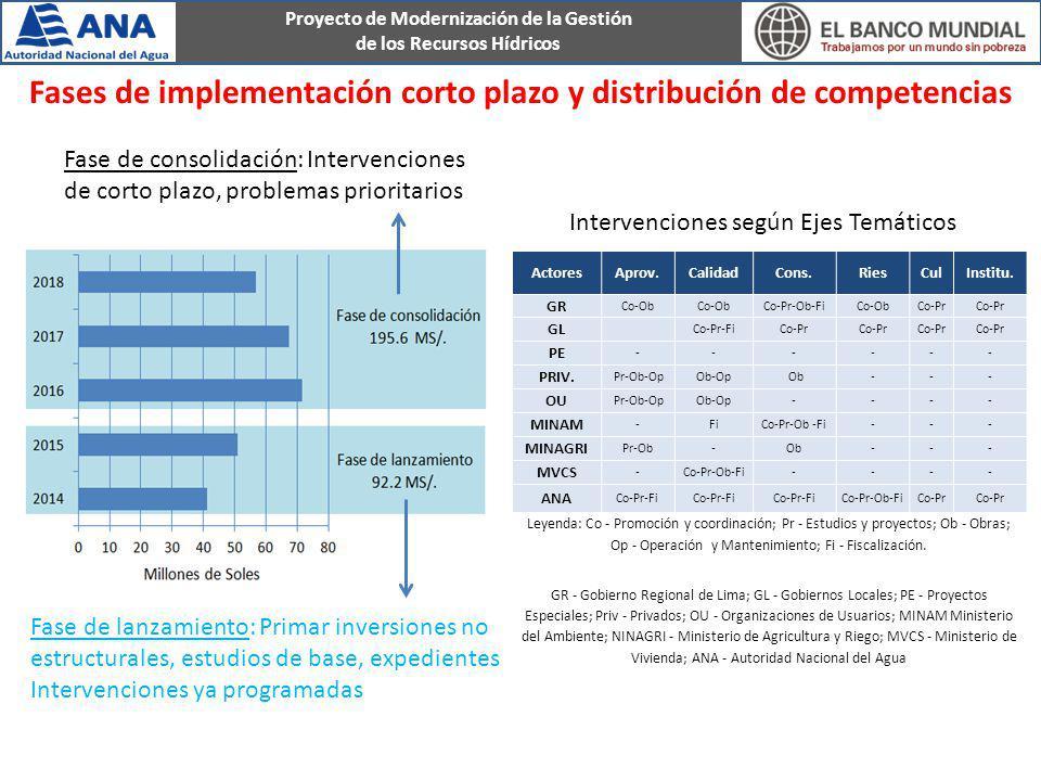 Proyecto de Modernización de la Gestión de los Recursos Hídricos Fases de implementación corto plazo y distribución de competencias ActoresAprov.Calid