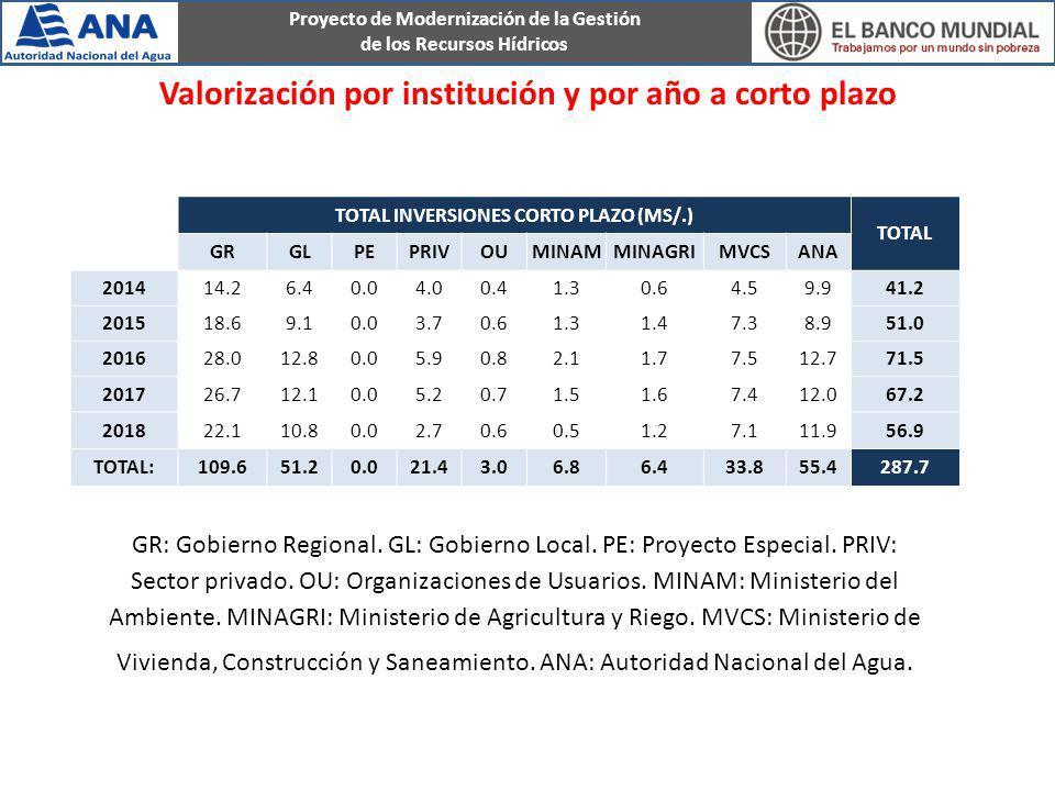 Proyecto de Modernización de la Gestión de los Recursos Hídricos TOTAL INVERSIONES CORTO PLAZO (MS/.) TOTAL GRGLPEPRIVOUMINAMMINAGRIMVCSANA 201414.26.
