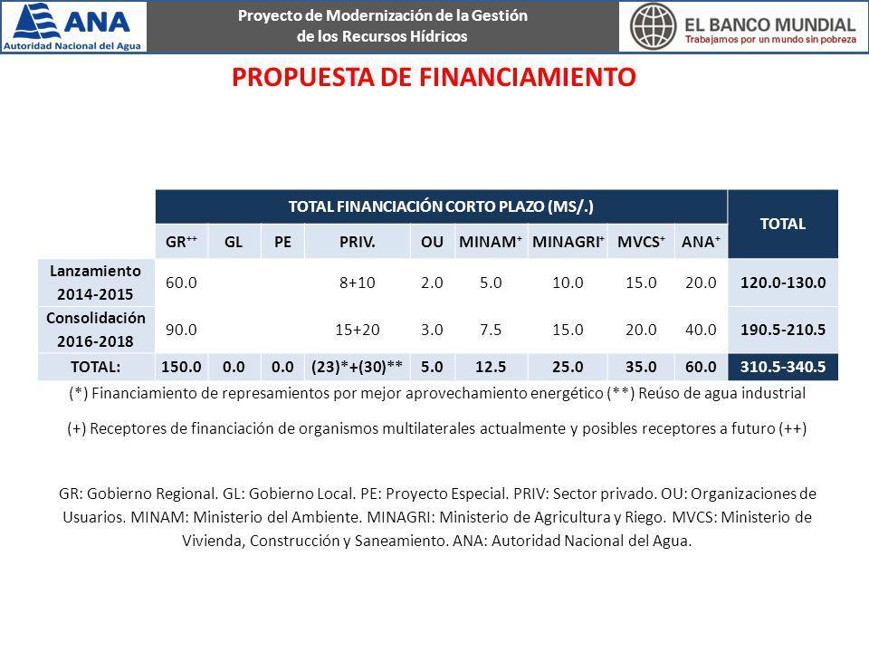 Proyecto de Modernización de la Gestión de los Recursos Hídricos PROPUESTA DE FINANCIAMIENTO TOTAL FINANCIACIÓN CORTO PLAZO (MS/.) TOTAL GR ++ GLPEPRI
