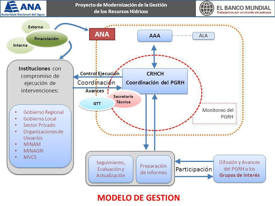 Proyecto de Modernización de la Gestión de los Recursos Hídricos Monitoreo del PGRH AAA Instituciones con compromiso de ejecución de intervenciones: G