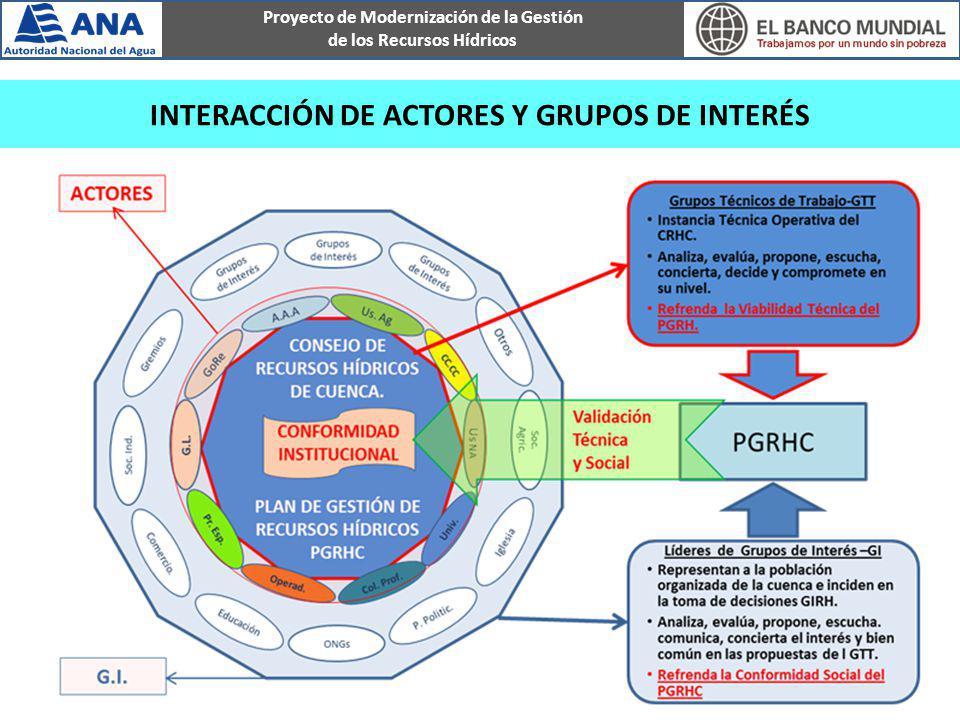 Proyecto de Modernización de la Gestión de los Recursos Hídricos INTERACCIÓN DE ACTORES Y GRUPOS DE INTERÉS