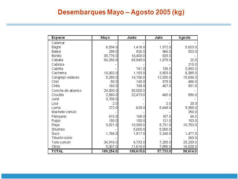Desembarques Mayo – Agosto 2005 (kg)