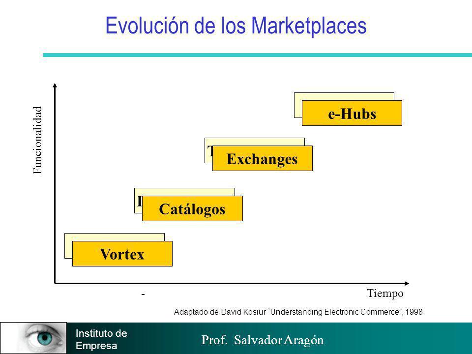 Prof. Salvador Aragón Instituto de Empresa Adaptado de David Kosiur Understanding Electronic Commerce, 1998 Tiempo - Evolución de los Marketplaces Pro