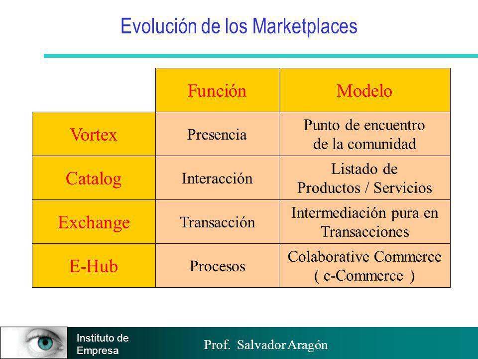 Prof. Salvador Aragón Instituto de Empresa Evolución de los Marketplaces Vortex Catalog Exchange E-Hub FunciónModelo Presencia Punto de encuentro de l