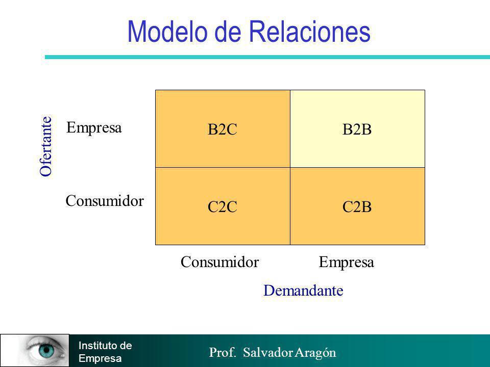 Prof. Salvador Aragón Instituto de Empresa B2C C2C B2B C2B ConsumidorEmpresa Consumidor Empresa Ofertante Demandante Modelo de Relaciones