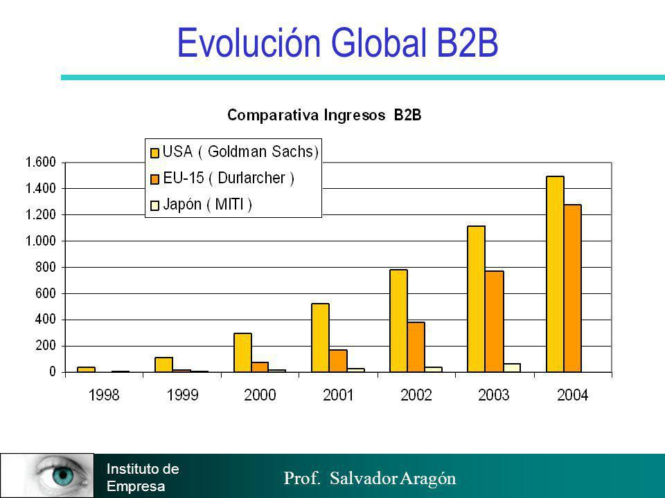 Prof. Salvador Aragón Instituto de Empresa Evolución Global B2B