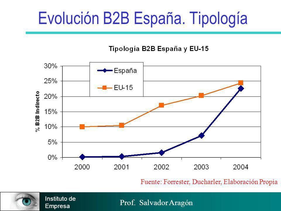 Prof. Salvador Aragón Instituto de Empresa Evolución B2B España. Tipología Fuente: Forrester, Ducharler, Elaboración Propia