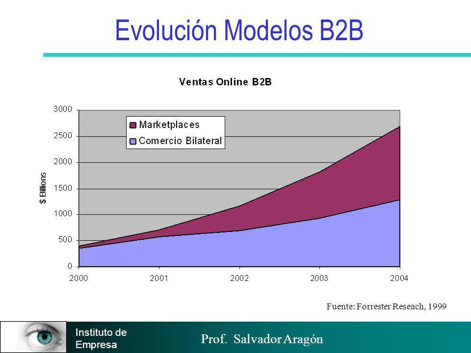 Prof. Salvador Aragón Instituto de Empresa Evolución Modelos B2B Fuente: Forrester Reseach, 1999