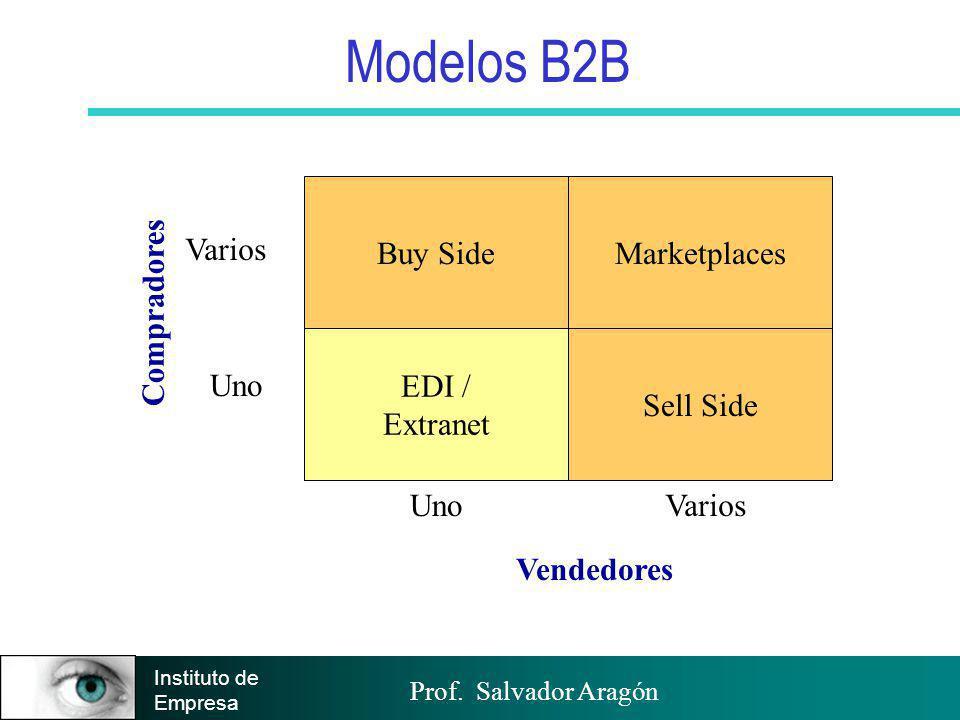 Prof. Salvador Aragón Instituto de Empresa Modelos B2B Buy Side EDI / Extranet Marketplaces Sell Side Uno Varios Compradores Vendedores VariosUno