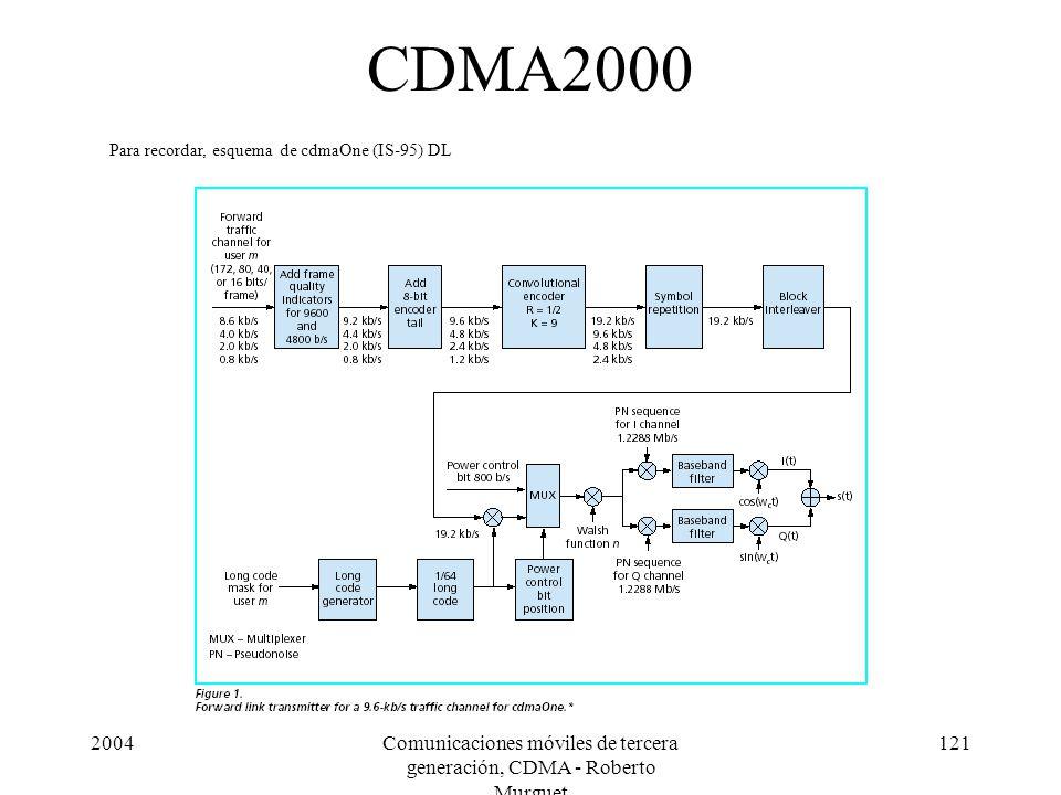 2004Comunicaciones móviles de tercera generación, CDMA - Roberto Murguet 121 CDMA2000 Para recordar, esquema de cdmaOne (IS-95) DL
