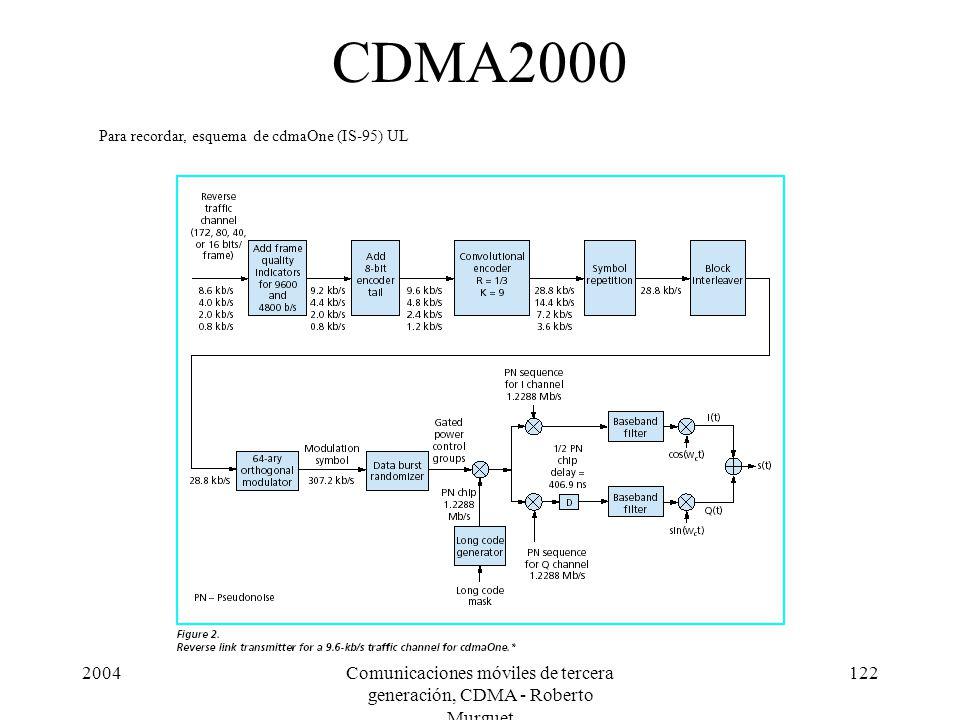 2004Comunicaciones móviles de tercera generación, CDMA - Roberto Murguet 122 CDMA2000 Para recordar, esquema de cdmaOne (IS-95) UL
