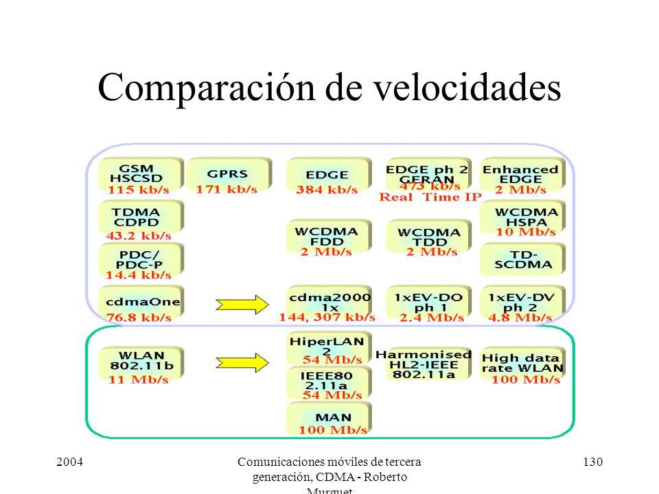 2004Comunicaciones móviles de tercera generación, CDMA - Roberto Murguet 130 Comparación de velocidades