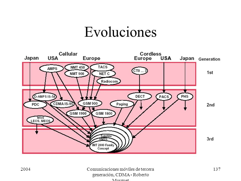 2004Comunicaciones móviles de tercera generación, CDMA - Roberto Murguet 137 Evoluciones