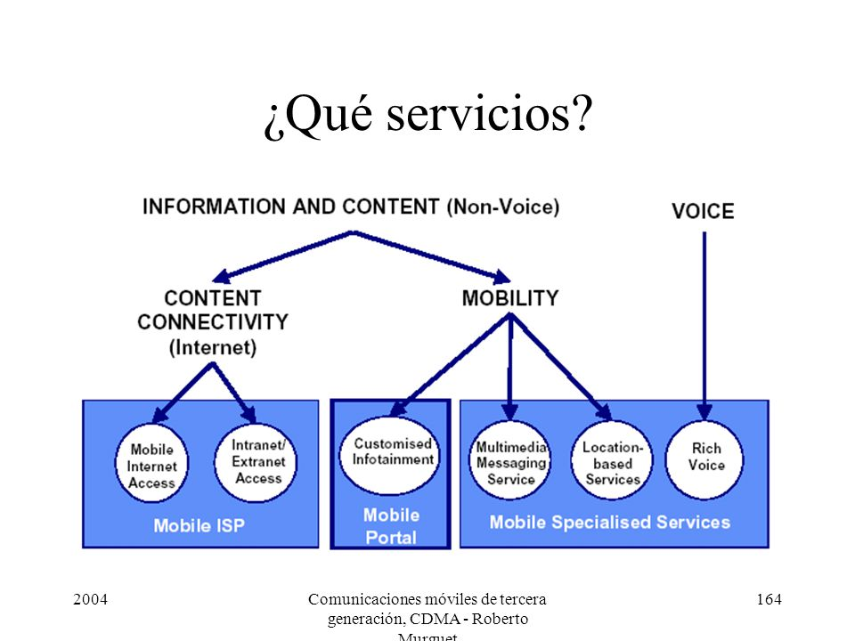 2004Comunicaciones móviles de tercera generación, CDMA - Roberto Murguet 164 ¿Qué servicios?