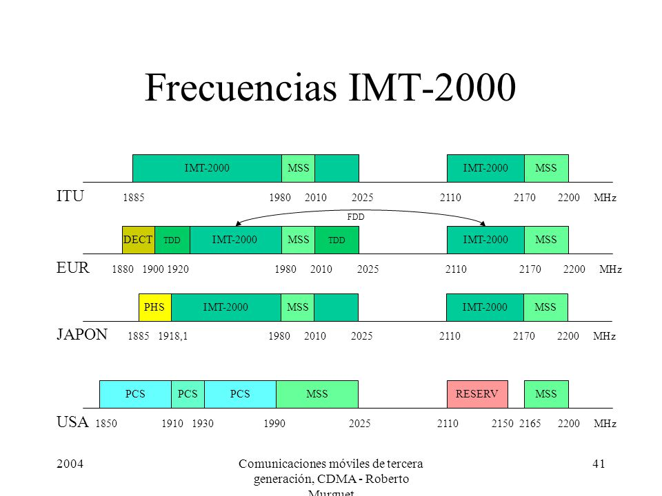 2004Comunicaciones móviles de tercera generación, CDMA - Roberto Murguet 41 Frecuencias IMT-2000 IMT-2000MSSIMT-2000MSS ITU 1885 1980 2010 2025 2110 2
