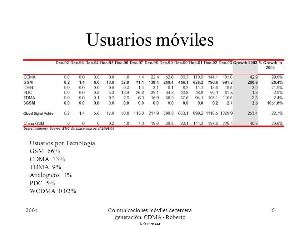 2004Comunicaciones móviles de tercera generación, CDMA - Roberto Murguet 6 Usuarios móviles Usuarios por Tecnología GSM 66% CDMA 13% TDMA 9% Analógicos 3% PDC 5% WCDMA 0.02%