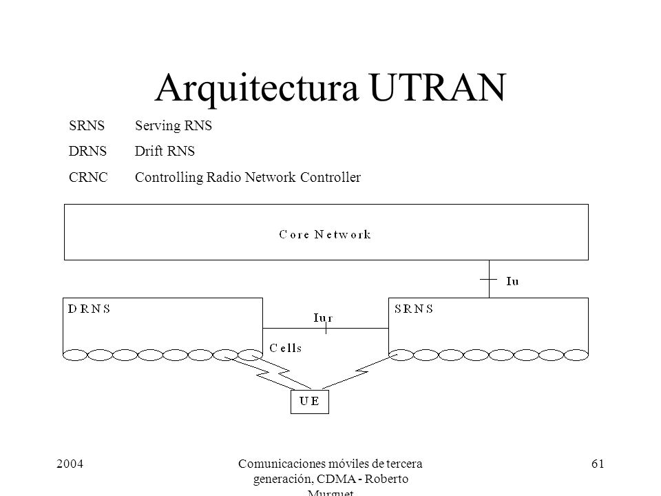 2004Comunicaciones móviles de tercera generación, CDMA - Roberto Murguet 61 Arquitectura UTRAN SRNSServing RNS DRNSDrift RNS CRNCControlling Radio Network Controller