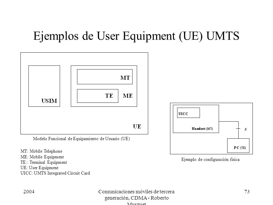 2004Comunicaciones móviles de tercera generación, CDMA - Roberto Murguet 73 Ejemplos de User Equipment (UE) UMTS Modelo Funcional de Equipamiento de Usuario (UE) Ejemplo de configuración física MT: Mobile Telephone ME: Mobile Equipment TE:: Terminal Equipment UE: User Equipment UICC: UMTS Integrated Circuit Card