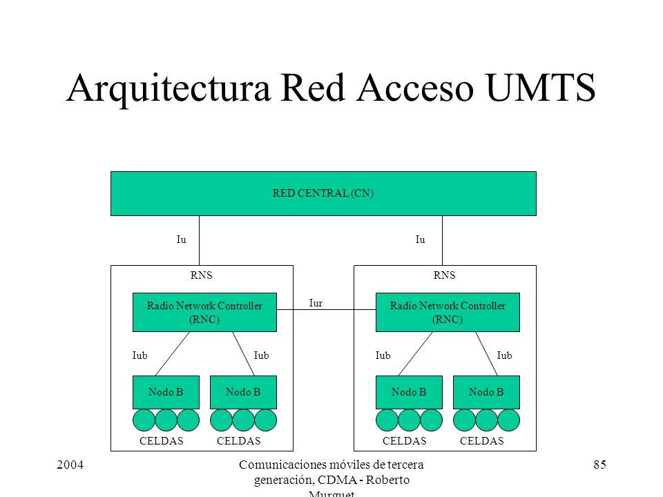 2004Comunicaciones móviles de tercera generación, CDMA - Roberto Murguet 85 RNS Arquitectura Red Acceso UMTS RED CENTRAL (CN) Radio Network Controller (RNC) Nodo B CELDAS Nodo B CELDAS Iub RNS Radio Network Controller (RNC) Nodo B CELDAS Nodo B CELDAS Iub Iu Iur