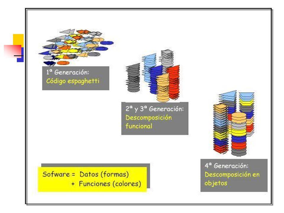 Desventajas: Unidades de descomposición no tratan aspectos como: No se considera gestión de memoria Coordinación Distribución Ejecución en tiempo real.