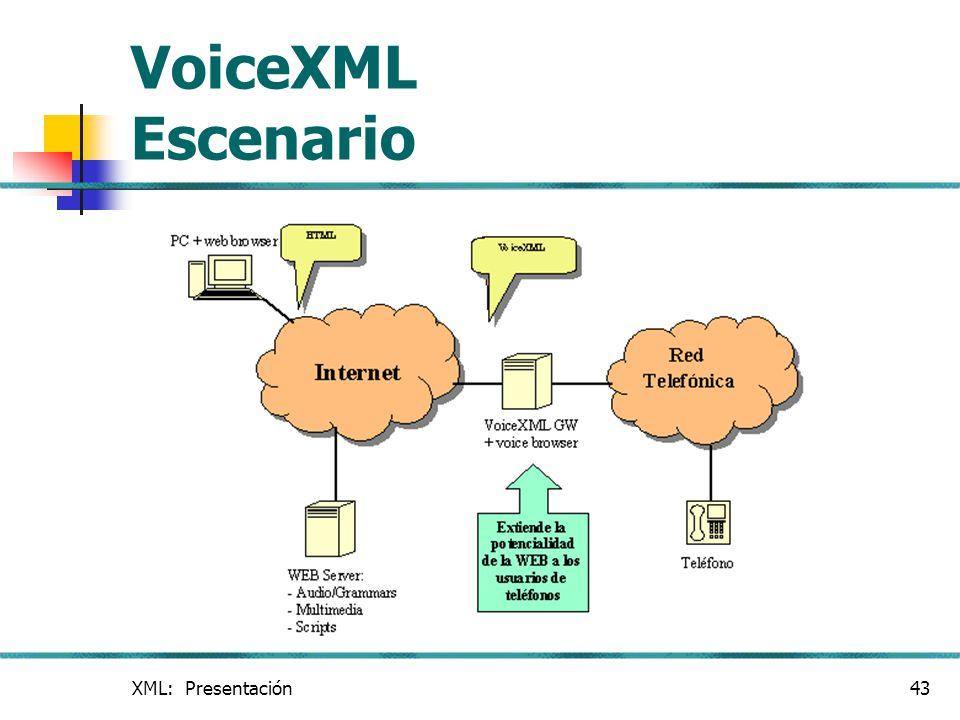 XML: Presentación43 VoiceXML Escenario