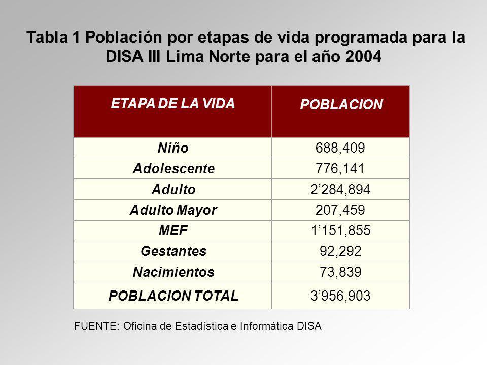 Tabla 1 Población por etapas de vida programada para la DISA III Lima Norte para el año 2004 ETAPA DE LA VIDA POBLACION Niño688,409 Adolescente776,141 Adulto2284,894 Adulto Mayor207,459 MEF1151,855 Gestantes92,292 Nacimientos73,839 POBLACION TOTAL3956,903 FUENTE: Oficina de Estadística e Informática DISA