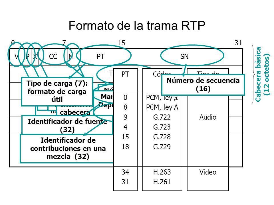 Formato de la trama RTP 071531 VPXCCMPTSN Timestamp Identificador SSRC Identificador CSRC Extensión de cabecera Carga útil Tipo de carga (7): formato