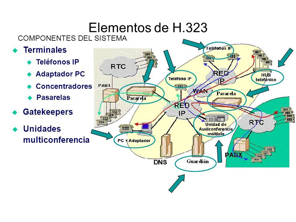 Elementos de H.323 Terminales COMPONENTES DEL SISTEMA Teléfonos IP Adaptador PC Concentradores Pasarelas Gatekeepers Unidades multiconferencia