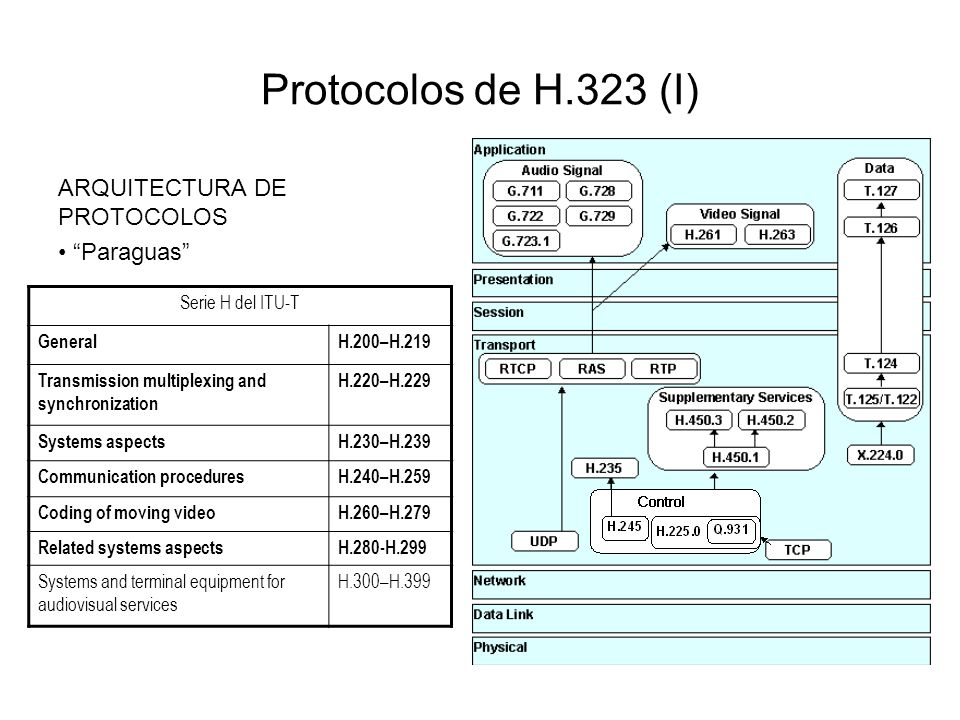 Protocolos de H.323 (I) ARQUITECTURA DE PROTOCOLOS Paraguas Serie H del ITU-T GeneralH.200–H.219 Transmission multiplexing and synchronization H.220–H