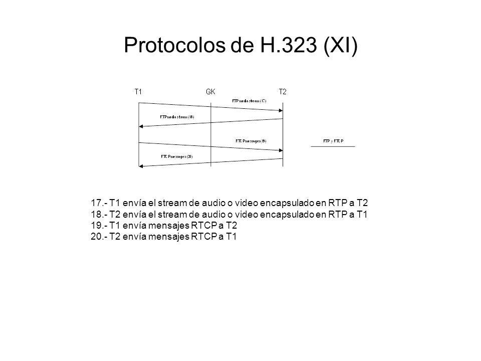 Protocolos de H.323 (XI) 17.- T1 envía el stream de audio o video encapsulado en RTP a T2 18.- T2 envía el stream de audio o video encapsulado en RTP