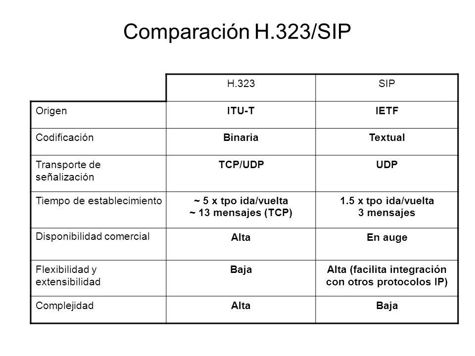 Comparación H.323/SIP H.323SIP OrigenITU-TIETF CodificaciónBinariaTextual Transporte de señalización TCP/UDPUDP Tiempo de establecimiento~ 5 x tpo ida