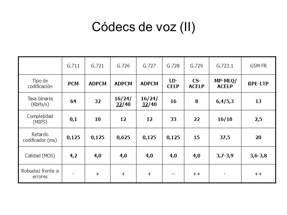 Códecs de voz (II) G.711G.721G.726G.727G.728G.729G.723.1GSM FR Tipo de codificación PCMADPCM LD- CELP CS- ACELP MP-MLQ/ ACELP RPE-LTP Tasa binaria (Kb