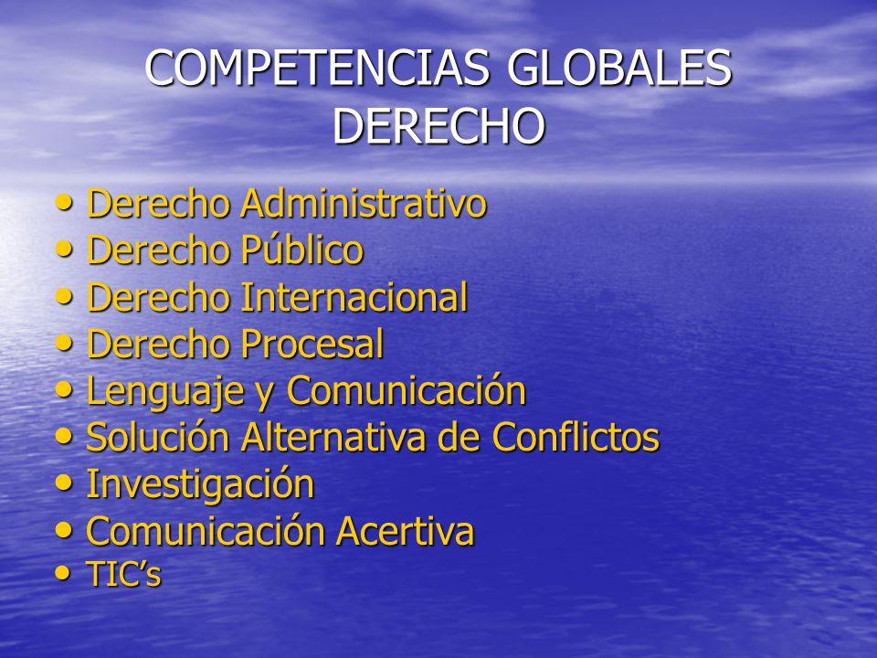 COMPETENCIAS GLOBALES DERECHO Derecho Administrativo Derecho Administrativo Derecho Público Derecho Público Derecho Internacional Derecho Internaciona