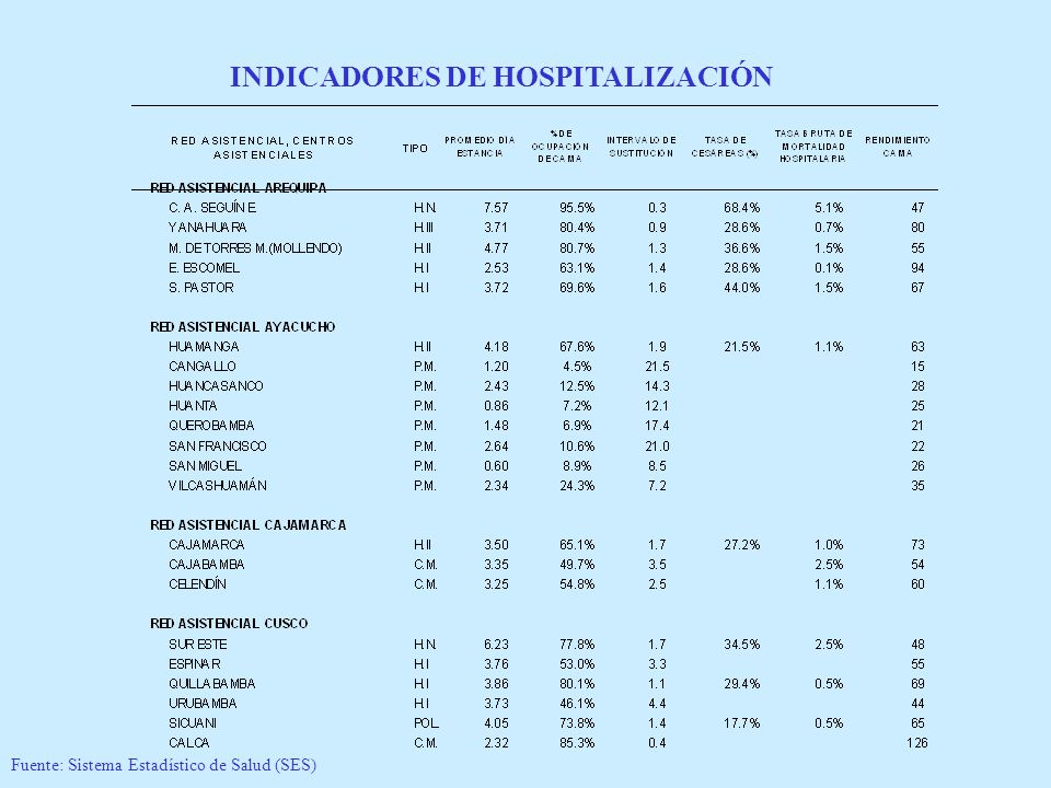 INDICADORES DE HOSPITALIZACIÓN Fuente: Sistema Estadístico de Salud (SES)