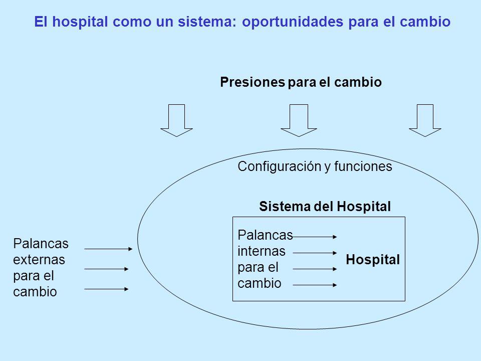 Palancas internas para el cambio Hospital Sistema del Hospital Configuración y funciones Palancas externas para el cambio Presiones para el cambio El hospital como un sistema: oportunidades para el cambio