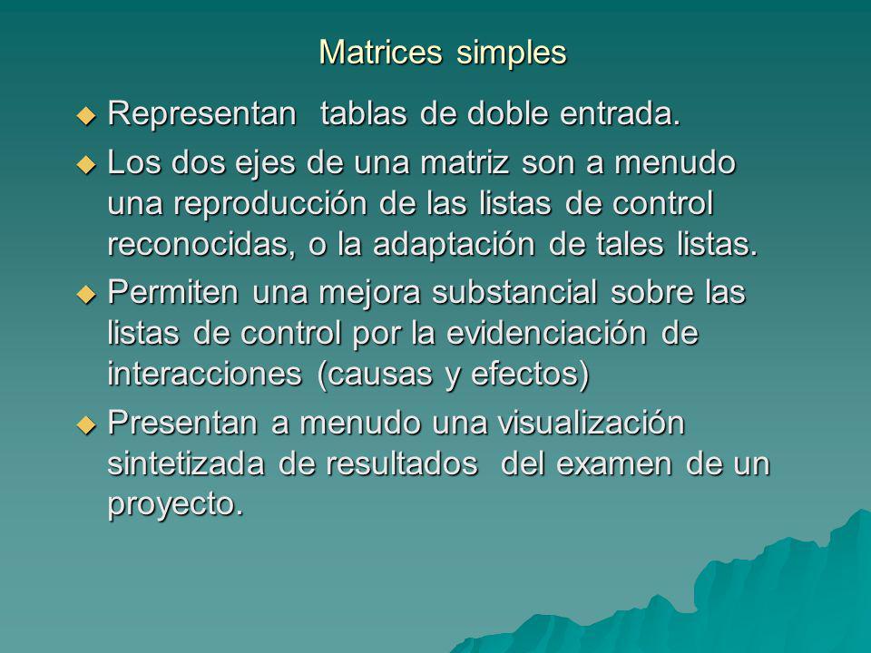 Matrices simples Representan tablas de doble entrada. Representan tablas de doble entrada. Los dos ejes de una matriz son a menudo una reproducción de