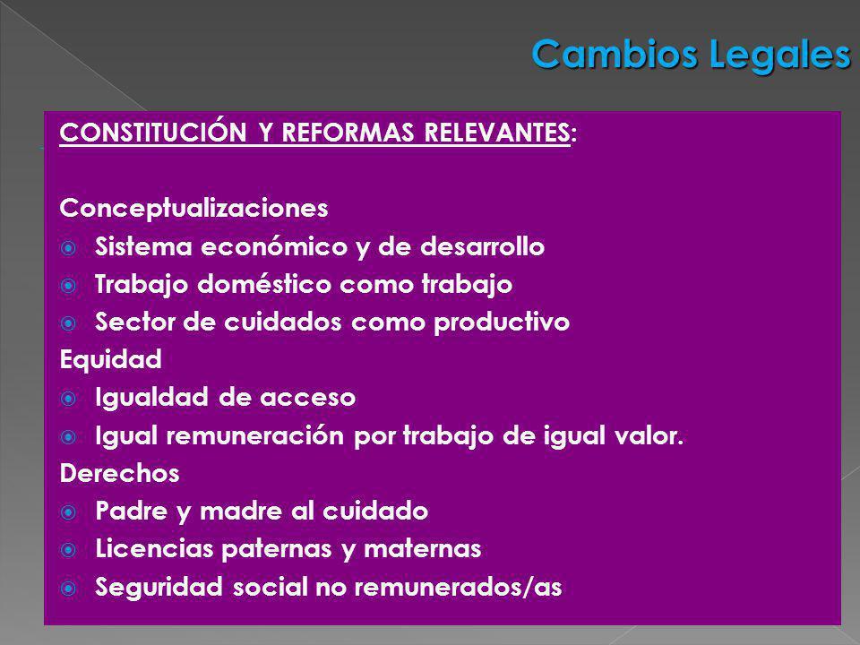 CONSTITUCIÓN Y REFORMAS RELEVANTES: Conceptualizaciones Sistema económico y de desarrollo Trabajo doméstico como trabajo Sector de cuidados como produ