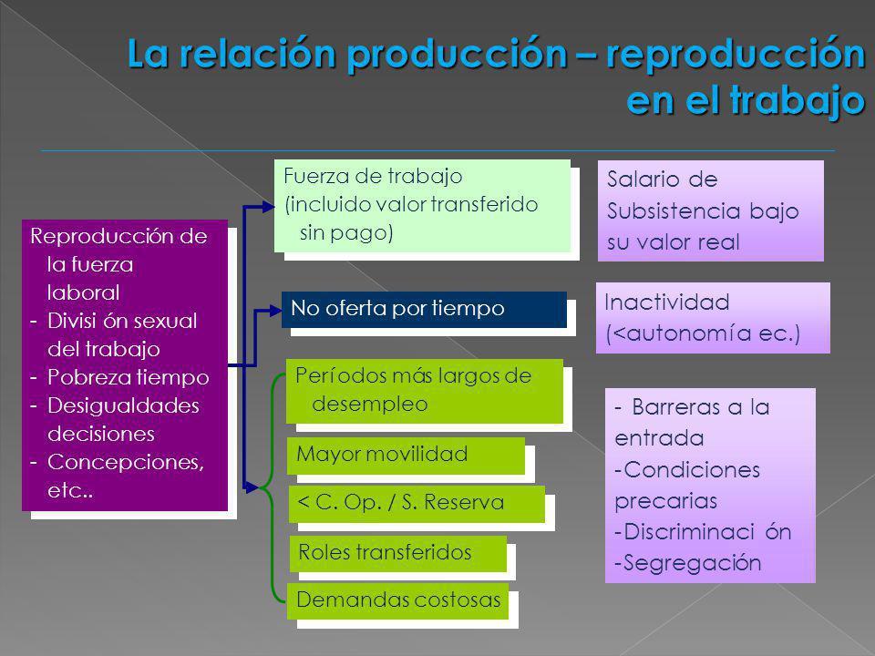 La relación producción – reproducción en el trabajo Reproducción de la fuerza laboral -División sexual del trabajo -Pobreza tiempo -Desigualdades deci