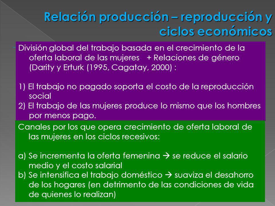 Relación producción – reproducción y ciclos económicos División global del trabajo basada en el crecimiento de la oferta laboral de las mujeres + Rela