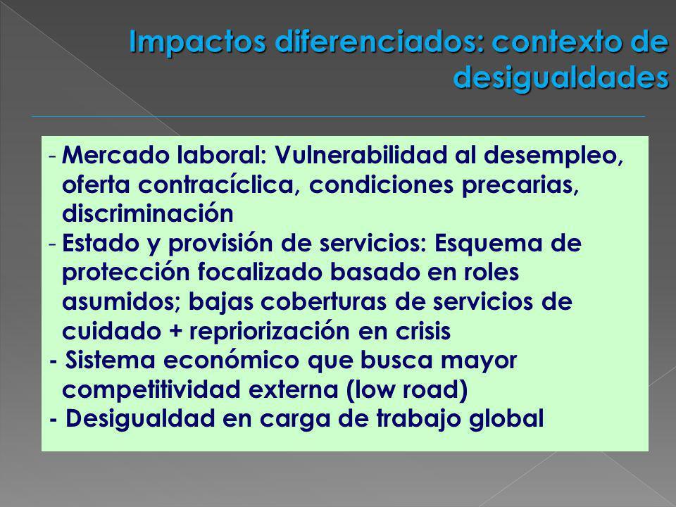 - Mercado laboral: Vulnerabilidad al desempleo, oferta contracíclica, condiciones precarias, discriminación - Estado y provisión de servicios: Esquema