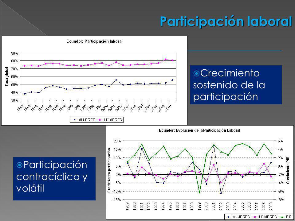 Crecimiento sostenido de la participación Participación laboral Participación contracíclica y volátil