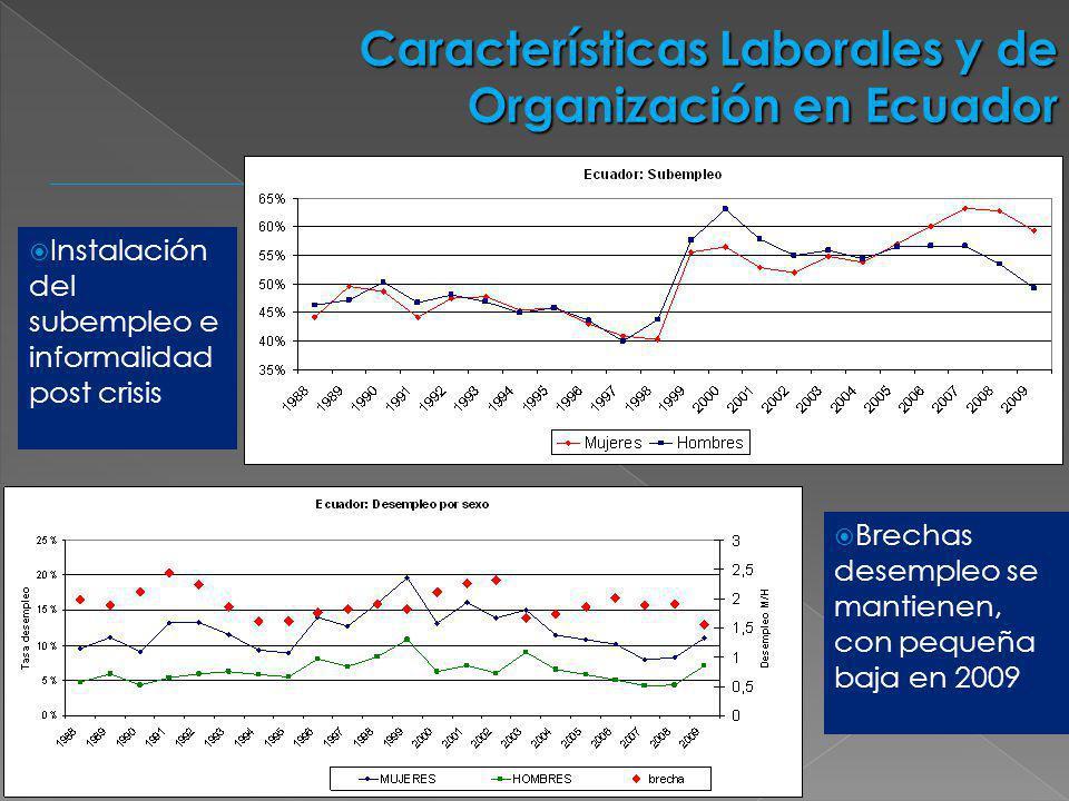 Instalación del subempleo e informalidad post crisis Características Laborales y de Organización en Ecuador Brechas desempleo se mantienen, con pequeñ