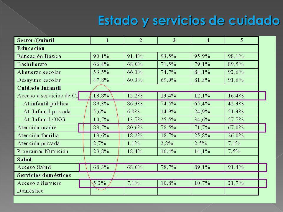 Estado y servicios de cuidado